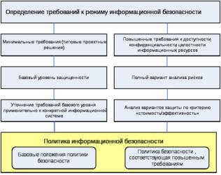 Общие требования по обеспечению информационной безопасности