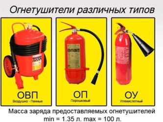 Какие огнетушители должны быть на АЗС?