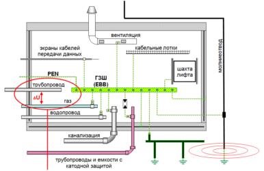 Заземление трубопроводов на вводе в здание