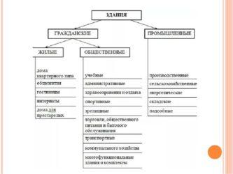 Деление зданий по функциональному назначению