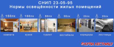 Норма естественного освещения в жилых помещениях