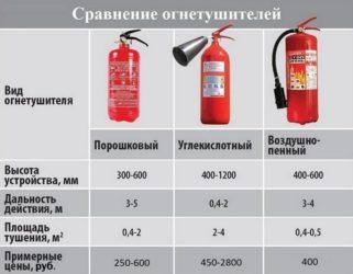 Порошковые огнетушители виды и характеристики