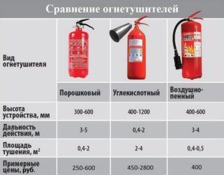 Какие бывают огнетушители и как ими пользоваться?