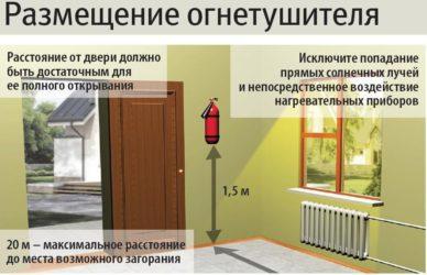 Размещение огнетушителей в здании нормы