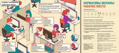 Нормы размещения сотрудников в офисных помещениях