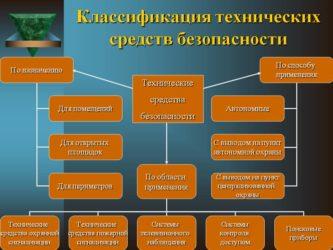 Что относится к объектам технического назначения?