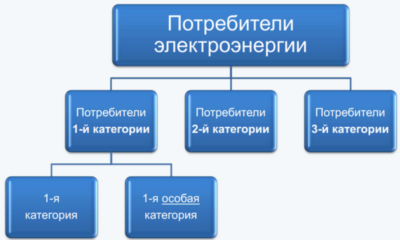 категории электроснабжения медицинских учреждений