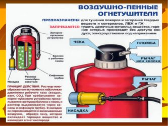 Воздушно пенный огнетушитель назначение и правила пользования