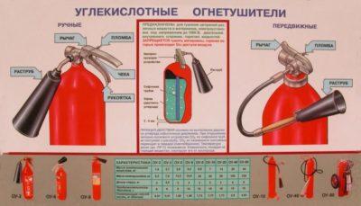 Что тушат углекислотным огнетушителем а что порошковым?