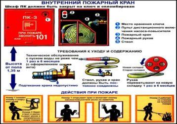Требования к пожарным кранам и рукавам