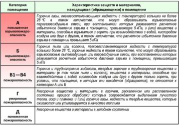 Категория пожароопасности зданий и сооружений