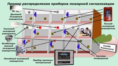 Как работают датчики пожарной сигнализации?