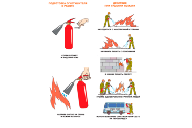 Памятка по использованию огнетушителя