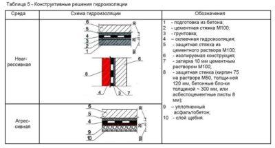 Марка цементного раствора для стяжки кровли цены на цемент в москве оптом